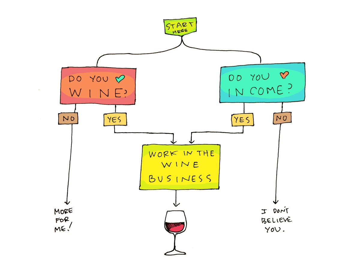Wine Jobs Quiz